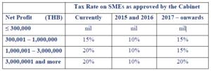 2016-10-13 17_01_55-Tax Cuts to Boost Economy in Thailand.pdf - Adobe Acrobat Pro