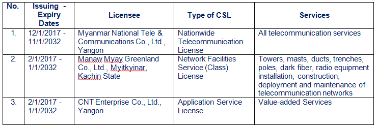 Updated list of communication service licenses granted in Myanmar 2